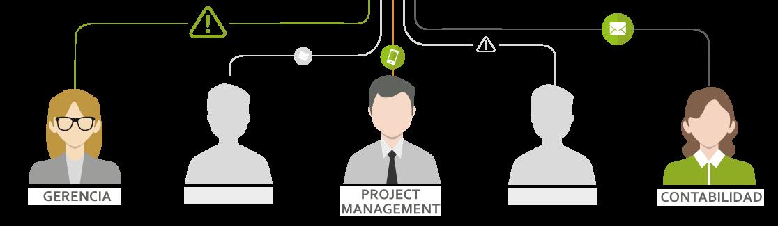 ERP con Business Intelligence - Comunicaciones